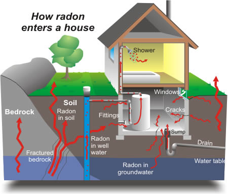 radon gas inspection services birmingham alabama